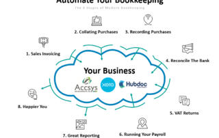 Outsourcing,bookkeeping in Kent